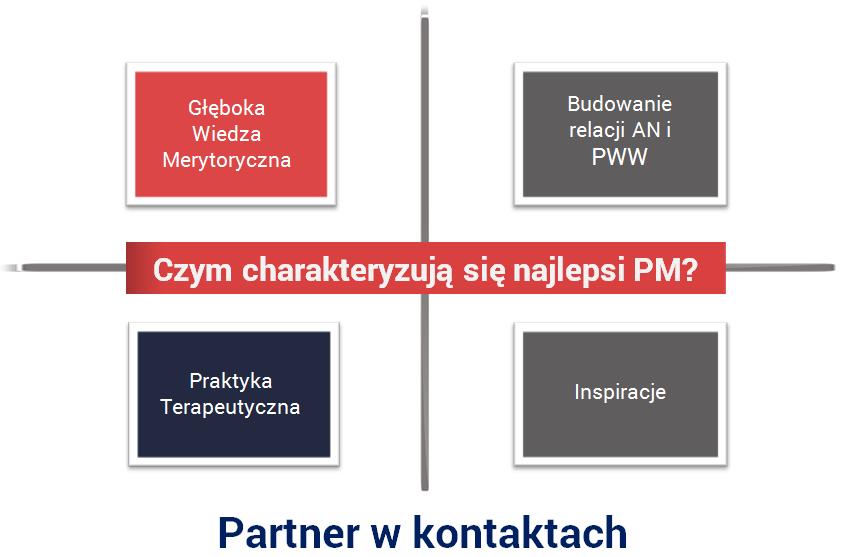 PM 2015