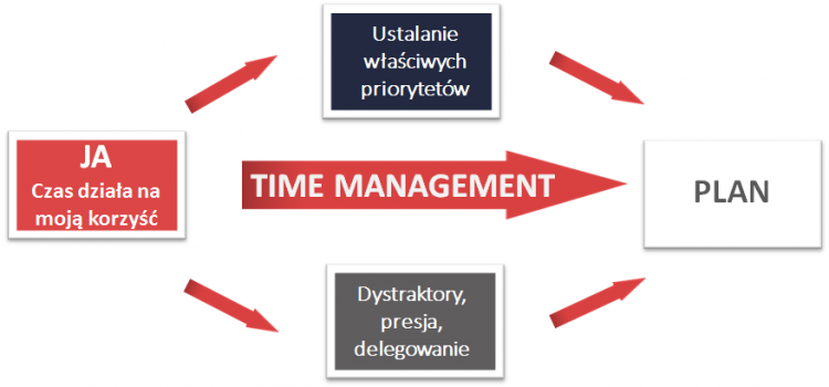 Time Management – program szkolenia